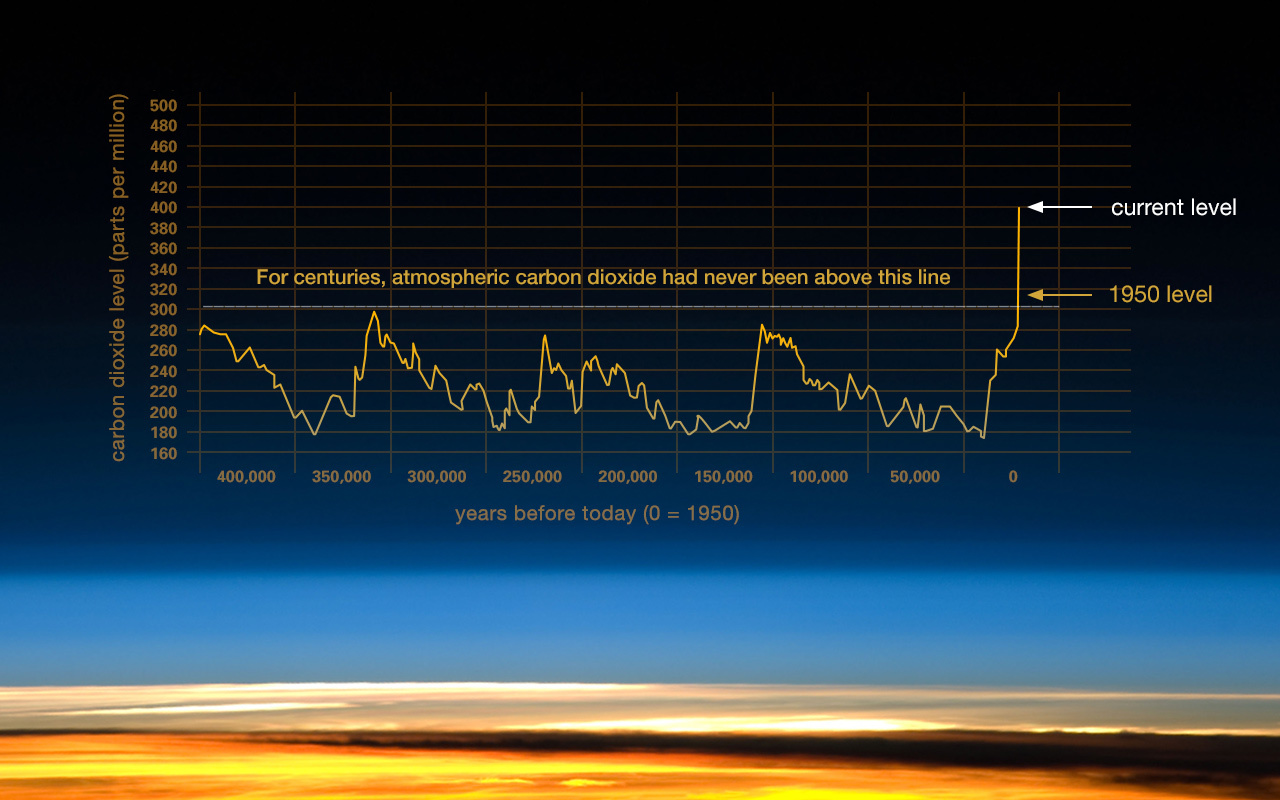 Manatee News NASA Graph 8 25 2016